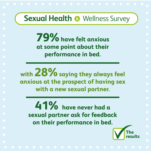 Felling anxious about sex stats